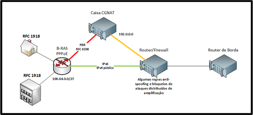 Diagrama exemplo do CGNAT.png